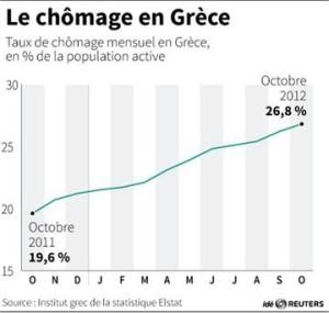 chomage grece